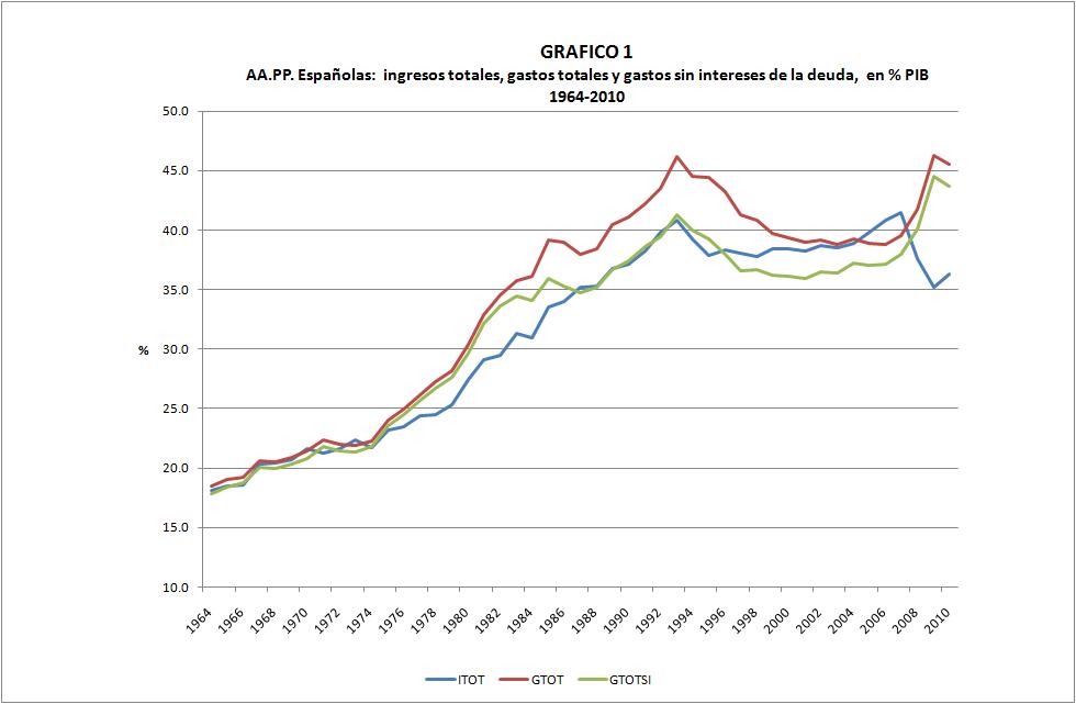 Aportación del Estado español al PIB 1964-2010